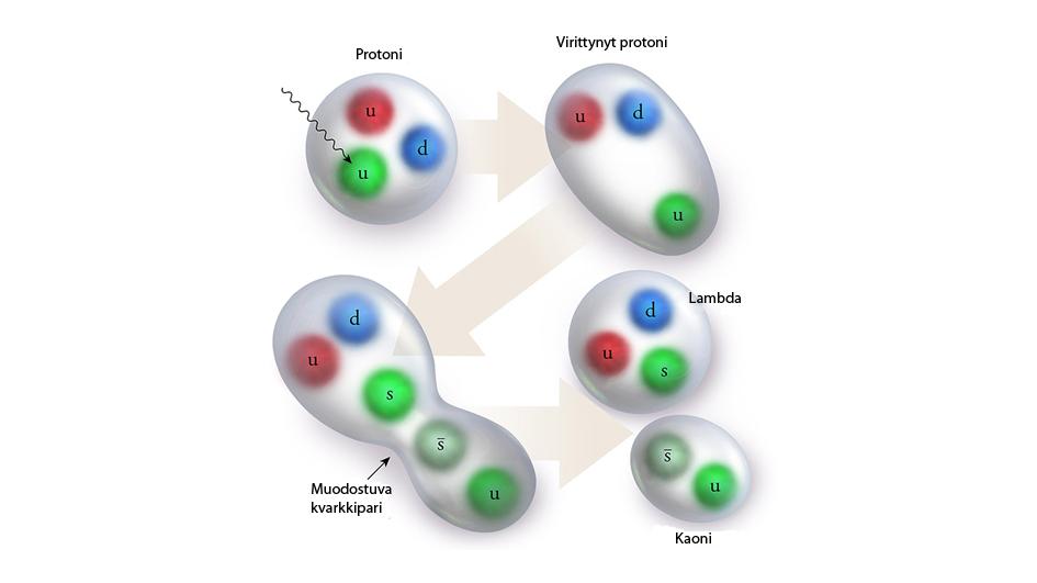 Protoneja ja uusia hiukkasia
